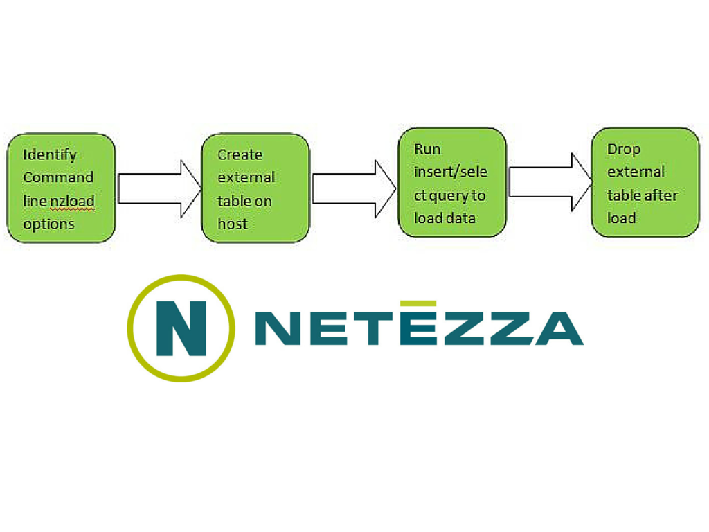 nzload Command and its Usage in Netezza - DWgeek com