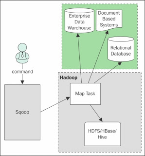 Image result for sqoop architecture