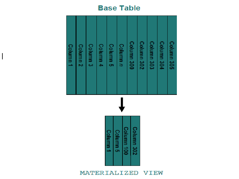 Working with Materialized Views in Netezza - DWgeek com