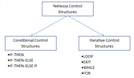 Netezza NZPLSQL Control Structures: IF, LOOP, WHILE, FOR and