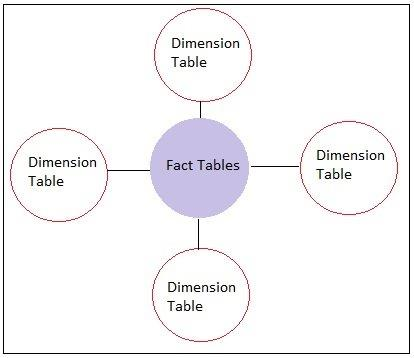Types of Dimension Tables in a Data Warehouse - DWgeek com