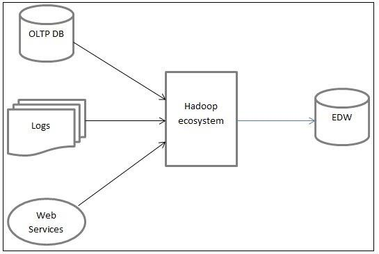 hadoop hdfs schema design for etl process dwgeek com