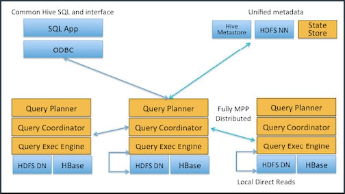 An Introduction to Cloudera Hadoop Impala Architecture