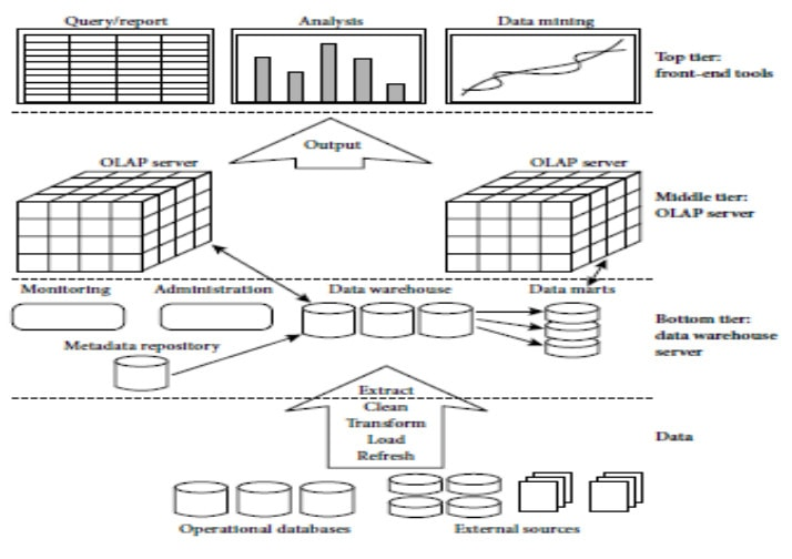 data warehouse three-tier architecture in details