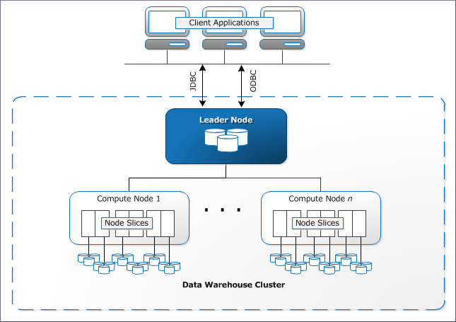 Amazon Redshoft Architecture