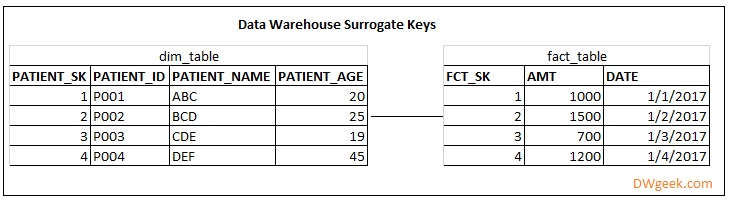 Data Warehouse Surrogate Key Design - Advantages and