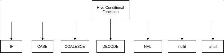 Hadoop Hive Conditional Functions: IF,CASE,COALESCE,NVL