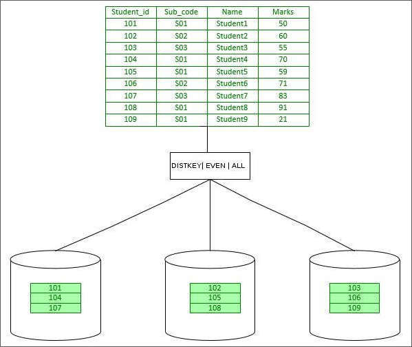 How Redshift Distributes Table Data? Importance of right