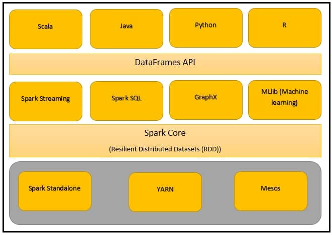 Apache Spark Architecture, Design and Overview - DWgeek com