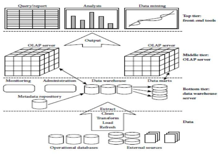 data warehouse three-tier architecture in details